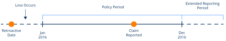 claims-made form diagram