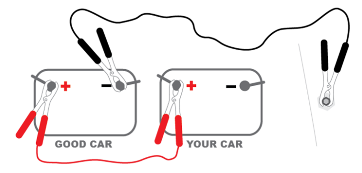 How to jump a car battery | Life Lanes Jumper Cable Diagram on network cable diagram, jumper cable design, jumper cable experiment, crossover cable diagram, jumper cable procedure, coax cable diagram, jumper cable gauge, jumper cable wiring, rv tv cable wiring diagram, rca cable diagram, hdmi cable diagram, data cable diagram, jumper cable shock, jumper cable set, jumper cable device, xlr cable diagram, jumper cable parts, ethernet cable diagram, jumper cable cartoon, jumper cable wire,