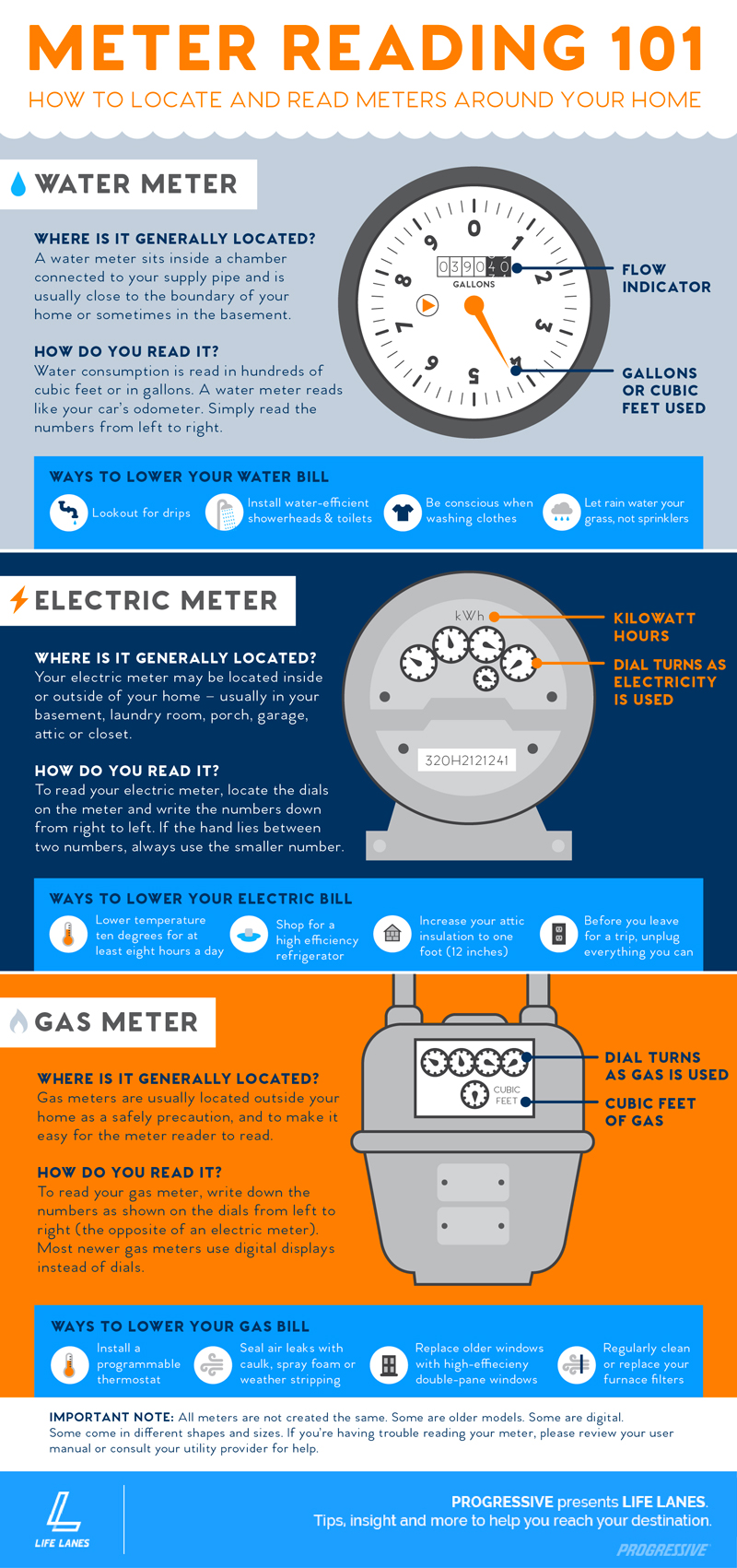 Infographic on how to locate and read meters around your home