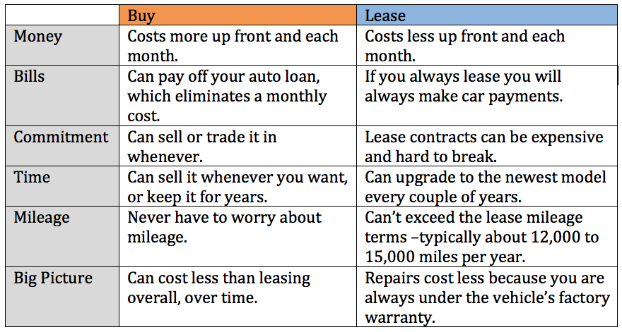 Leasing Vs Buying A Car Pros And Cons >> New Car Lease Vs Buy Life Lanes