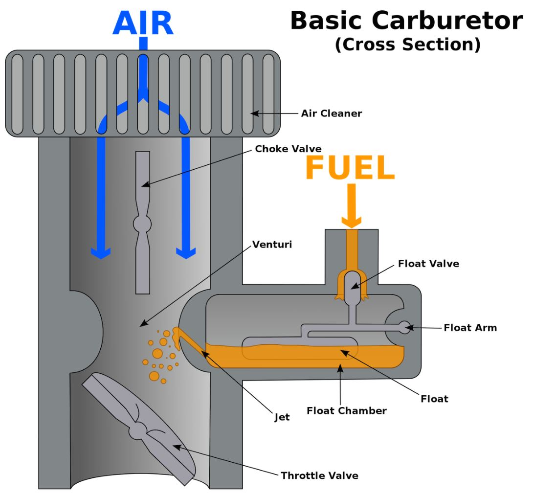 Basic Carburetor Diagram