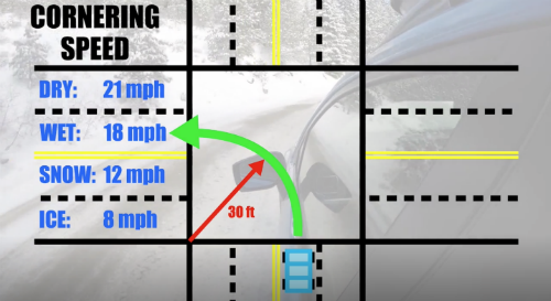 car cornering speeds in ice and snow