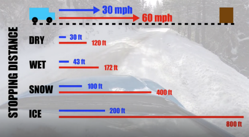 car stopping distances in ice and snow